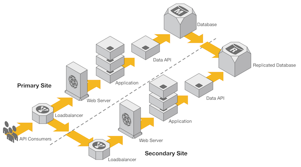 A multi-site High Availability deployment with Caching layer