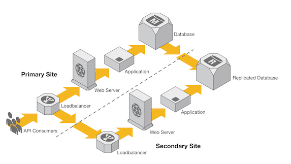 Typical multi-site High Availability deployment